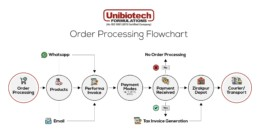 UNIBIOTECH FORMULATIONS PCD PHARMA COMPANY ORDER PROCESSING FLOW CHART